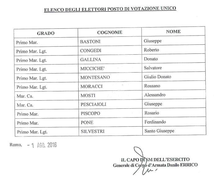 elenco votanti